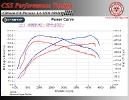 Citroen C4 Picasso 1.6 HDI 109 HP